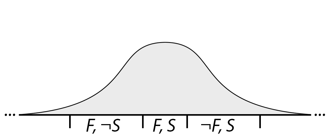 fat probability distribution