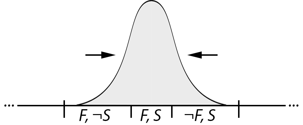 skinny probability distribution